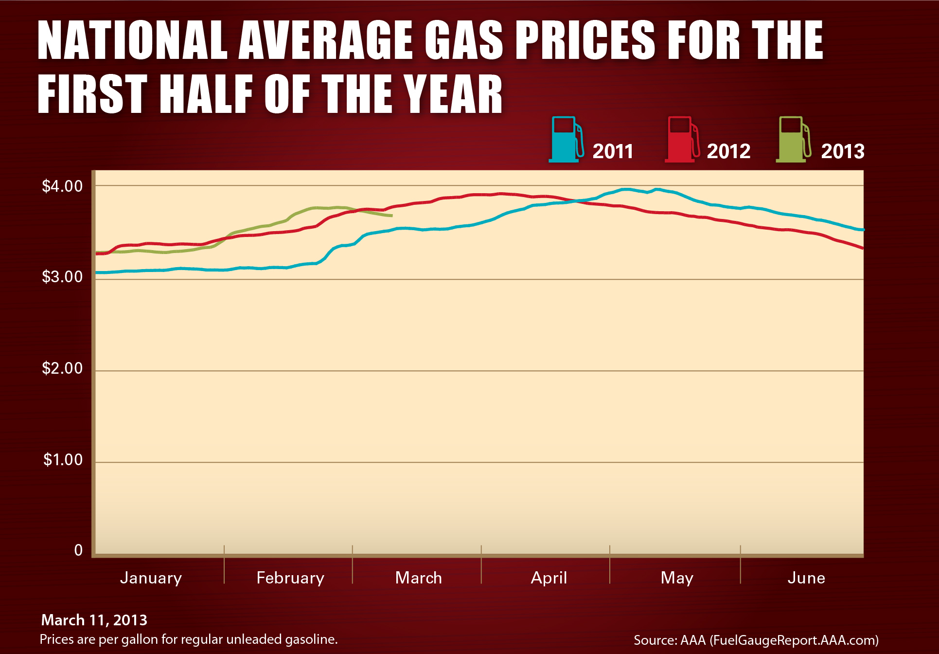 Gas Prices Fall in 44 States Since Last Week