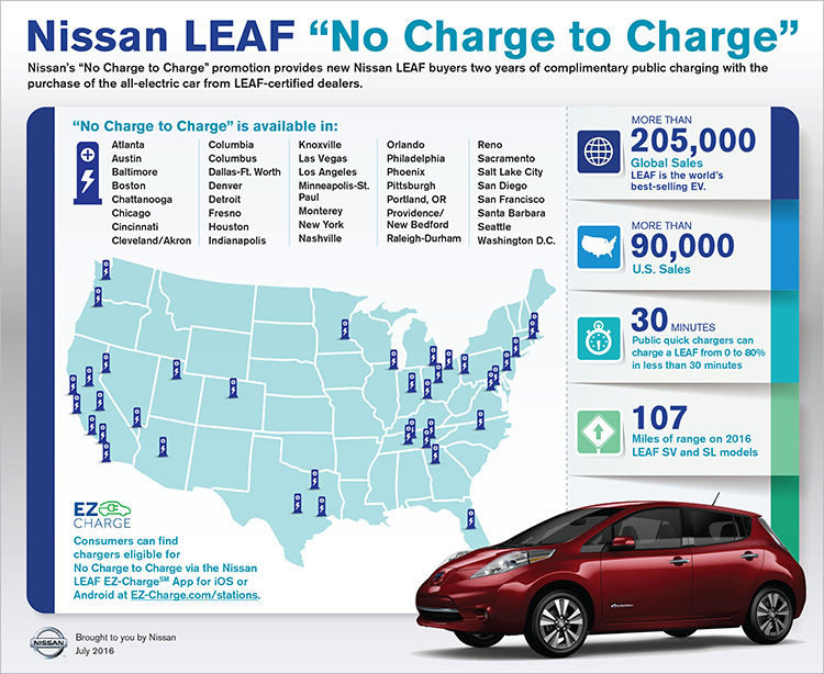 Nissan Expands Complimentary Charging Promotion