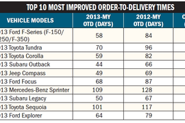 Top 3 Fastest OTD Times in 2013: BMW X5, Subaru Outback, and Jeep Compass