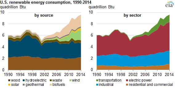 Transportation Sector Driving Renewable Energy Usage