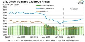 Fuel, Crude Oil Prices Expected to Rise Again