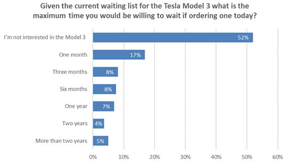 Tesla's Model 3 Loses Its Luster