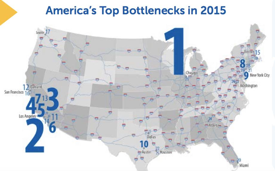 Highway Users Rank America's Worst 50 Traffic Bottlenecks