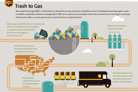 UPS Increases Use of Renewable Natural Gas