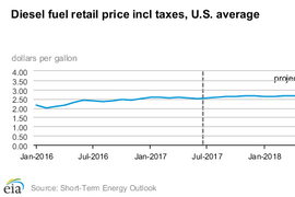 Forecast Calls for Continued Low Oil, Fuel Prices