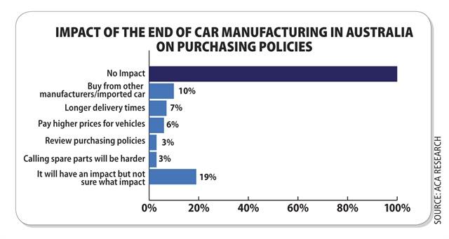 Source: ACA Research