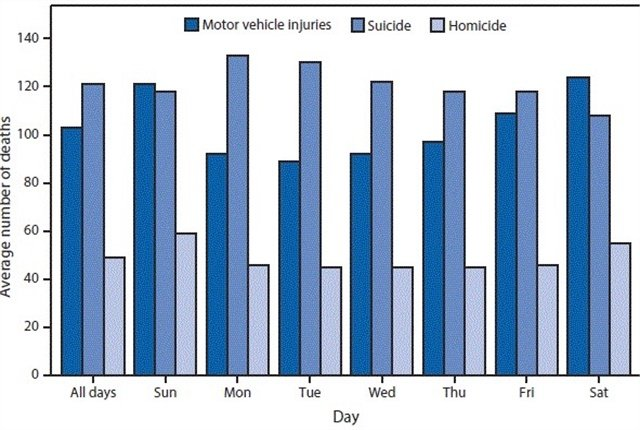 Graph courtesy of CDC.