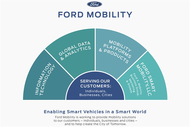 Graphic courtesy of Ford.