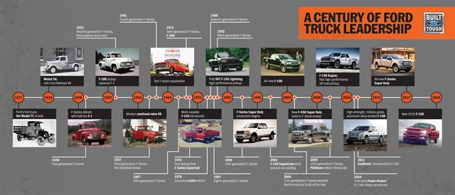 Timeline courtesy of Ford.
