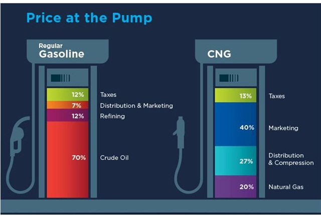 This illustration from the American Gas Association's 2014 Playbook, shows that gasoline prices rely on crude oil by 70 percent.
