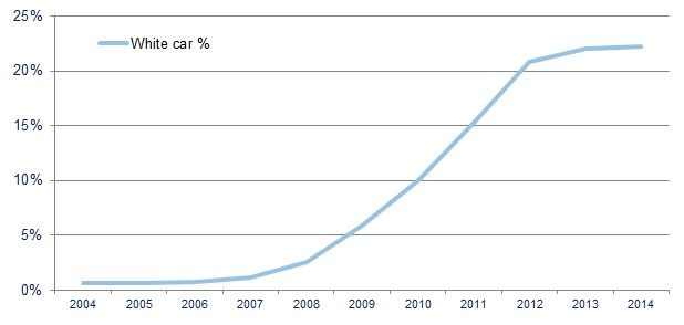 White has experienced exponential growth in the UK vehicle market. Chart: SMMT