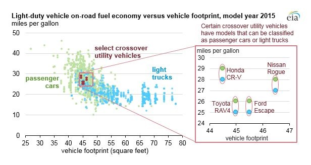 Crossover utility vehicles share elements of both passenger cars and light trucks, complicating their classifications. Chart courtesy of the U.S. Energy Information Administration.