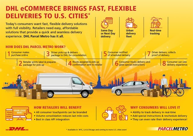 "Parcel Metro uses customized software that allows DHL eCommerce to create a ""virtual delivery network"" of local and regional contract couriers and crowd-sourced providers. Image: DHL"