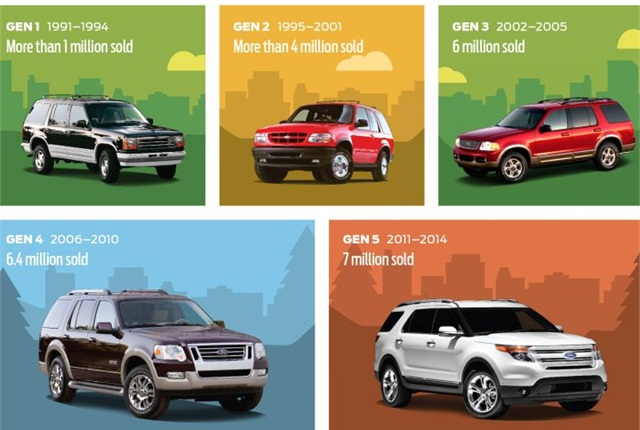Infographic courtesy of Ford.
