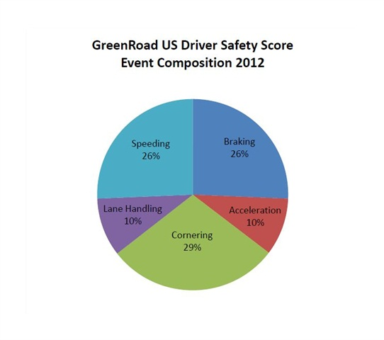 GreenRoad's2012 Fleet Driver Performance Data Benchmark Report showed the breakdown of risky or inefficient driving manuevers across 70,000 drivers worldwide. Image courtesy GreenRoad.