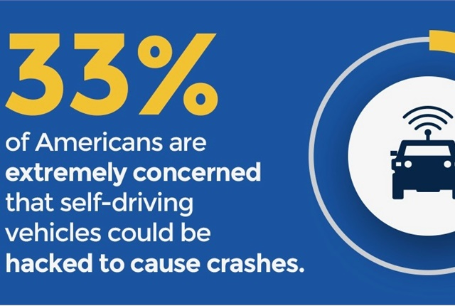 Graphic courtesy of U-M Transportation Research Institute.