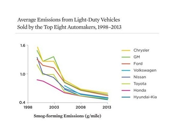 Chart courtesy of UCS.