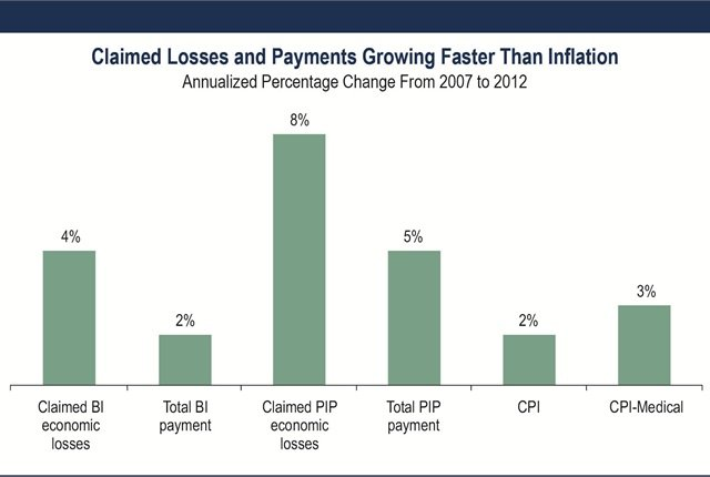 Source: Insurance Research Council.