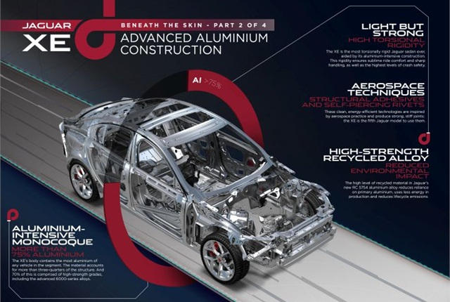 Infographic courtesy of Jaguar.