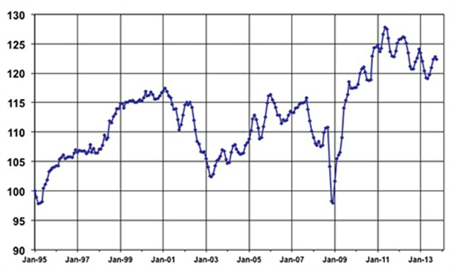 October Used Vehicle Index courtesy of Manheim.