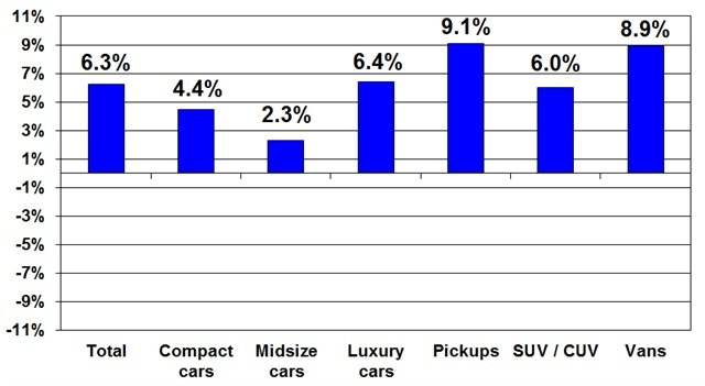 Segment prices compared to the same time last year. Photo courtesy of Manheim.