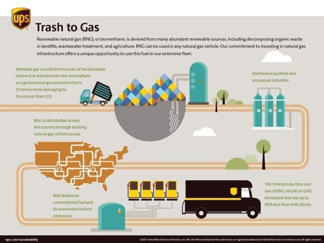 The parcel delivery company is working to increase its usage of renewable natural gas (RNG). Image courtesy of UPS.