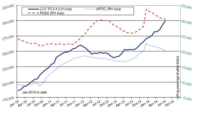 Chart: SMMT