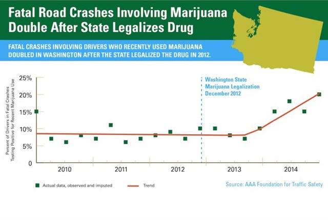 Chart courtesy of AAA.