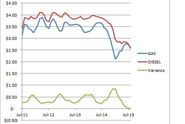 Chart via WEX Inc.