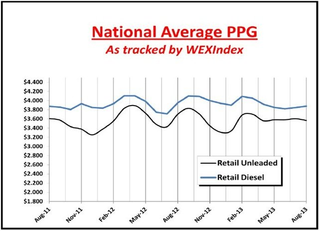 This chart details the price trends for unleaded gasoline and diesel fuel at retail since 2011. Chart courtesy WEX Inc.