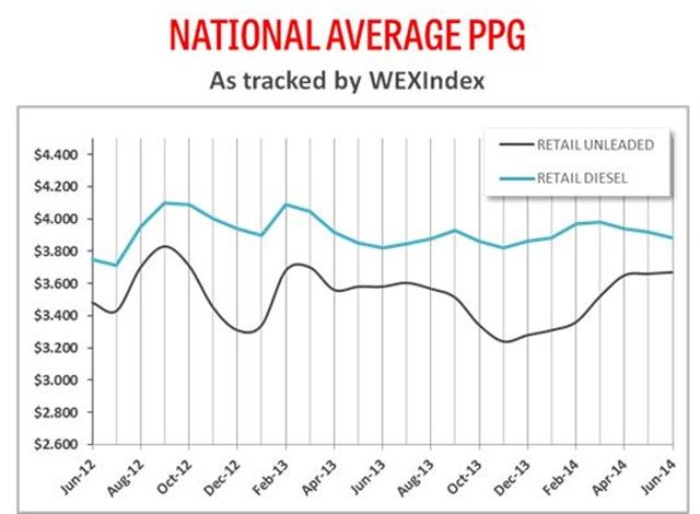 This chart details the price trends for unleaded gasoline and diesel fuel at retail in the last two years. Chart courtesy of WEX Inc.