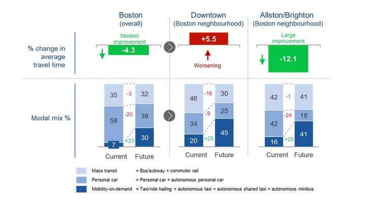 A new study analyzed how autonomous vehicles will impact on-demand mobility, personal cars, and mass transit.  - Chart courtesy ofBoston Consulting Group.