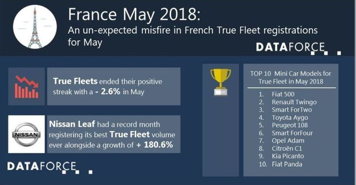 Total market registrations in May were at 191,000, according to Dataforce. The top three true fleet vehicles in May were Crossovers/compact SUVs. - Data courtesy of Dataforce.