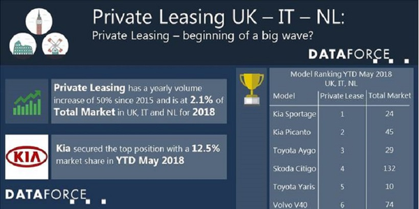 The total private leasing market in certain EU countries has increased from 0.9% in 2015 to 2.1%...