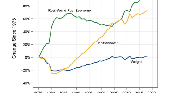 Real-world fuel efficiency has steadily increased since 1975 without a significant loss of...