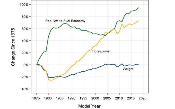 Real-world fuel efficiency has steadily increased since 1975 without a significant loss of horsepower.  - Graphic courtesy of EPA.