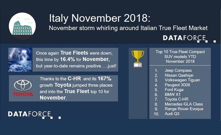 Toyota also managed to rank at No. 10 with regards to fleet registrations in the month of November, due to the strength of the C-HR.  - Infographic courtesy of Dataforce.