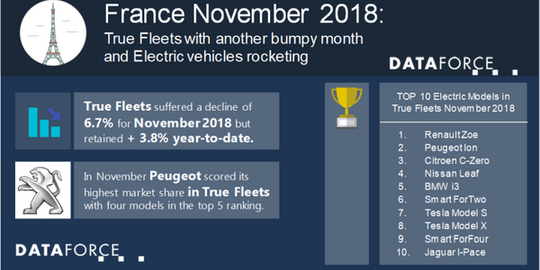 The leading auto manufacturer for the month was Peugeot, which had 2% growth for the month and...