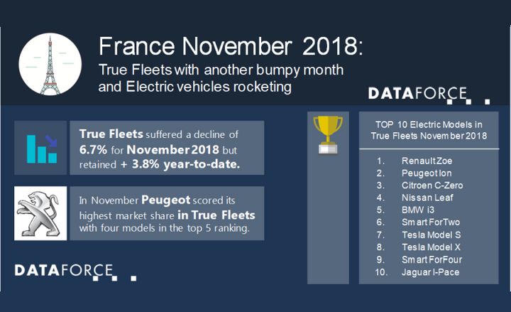 The leading auto manufacturer for the month was Peugeot, which had 2% growth for the month and posted a 30% share of the market.  - Infographic courtesy of Dataforce.