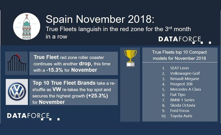 The top auto manufacturer in terms of fleet registrations for the region in November was Volkswagen, which was bolstered in part by the strength of the Volkswagen Polo and Volkswagen T-Roc. - Infographic courtesy of Dataforce.