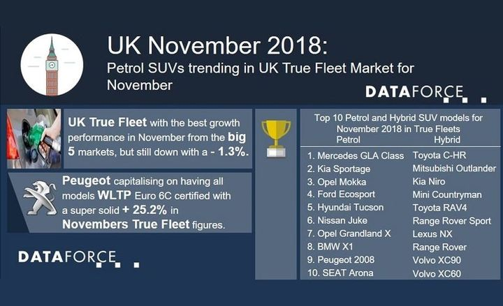 The leading auto manufacturer for fleet registrations on the month was Volkswagen and was followed by BMW in second, which was bolstered by more than 550 registrations for its 5 Series.  - Infographic courtesy of Dataforce.