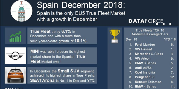 Spains' fleet market managed this despite a 3.3% drop in the overall automotive market in...
