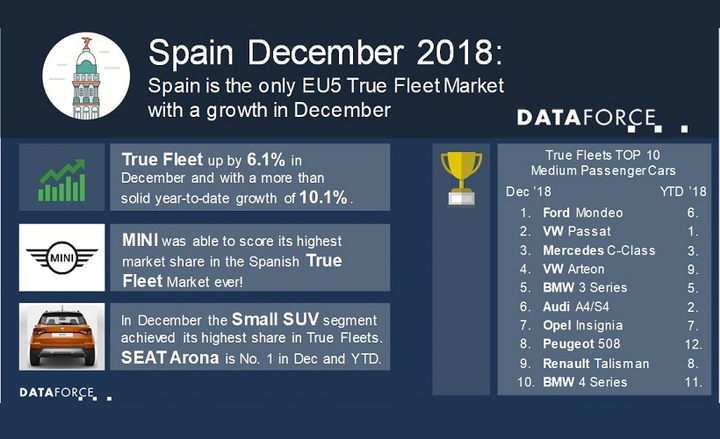 Spains' fleet market managed this despite a 3.3% drop in the overall automotive market in December, due in part to private registrations being down 10%. - Graphic courtesy of Dataforce.