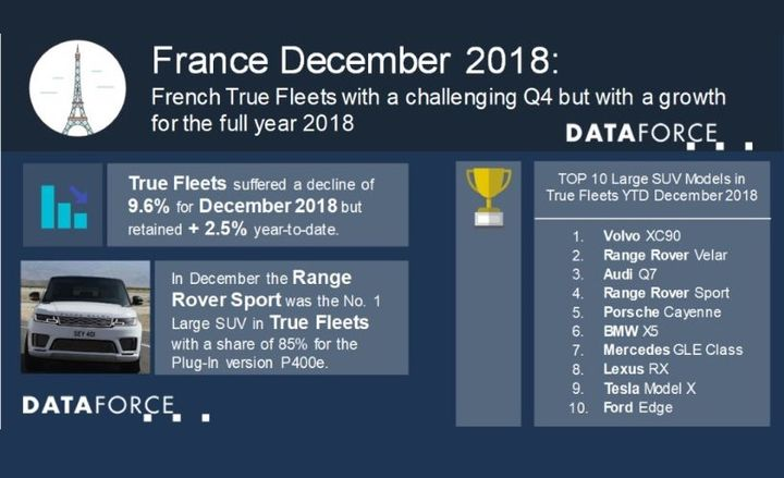 The last three months of 2018 showed declines in fleet registrations in the country, despite the first three quarters of 2018 showing growing volumes. The fourth quarter, however, had a 6.5% decline. - Graphic courtesy of Dataforce.
