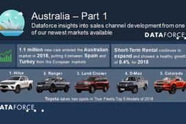 Toyota Leads Australian Fleet Market