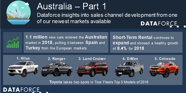 The Hilux retained the No. 1 spot and the Land Cruiser placed third, while the Ford Ranger was...
