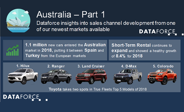 The Hilux retained the No. 1 spot and the Land Cruiser placed third, while the Ford Ranger was listed in second, according to Dataforce. Ford was second to Toyota in 2018 with regards to fleet registrations.  - Graphic courtesy of Dataforce.