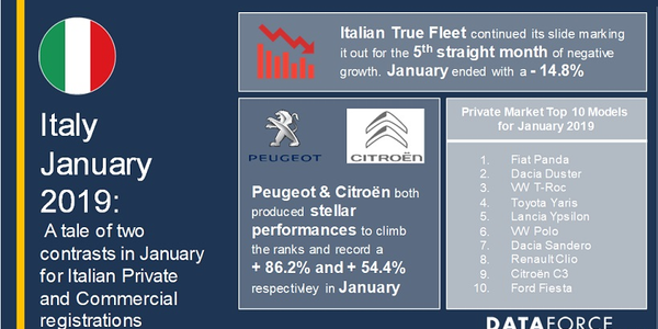 Italy fleet registrations have continued a fifth month decline following the introduction the...