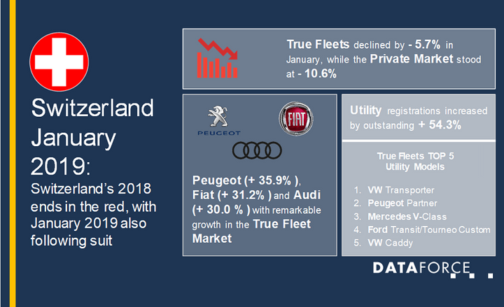 Despite the decline, Volkswagen was the strongest manufacturer in the region for January, getting 13.9% registrations, with two of its vehicles in the top five utility models in the region: the VW Transporter and the VW Caddy, - Graphic courtesy of Dataforce.