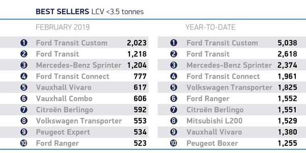 Ford vehicles were some of the top sellers in the U.K. light commercial vehicle segment in...